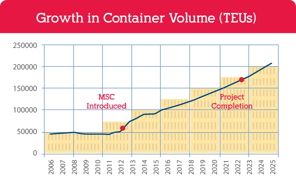 growthincontainervolume